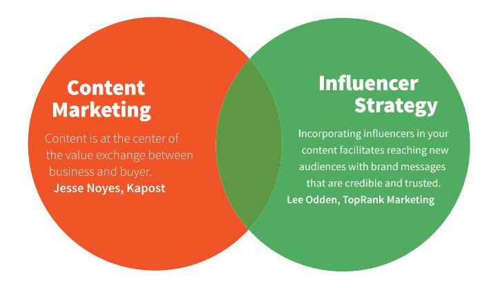 Content Marketing & Influencer Marketing