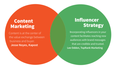 Content Marketing & Influencer Marketing